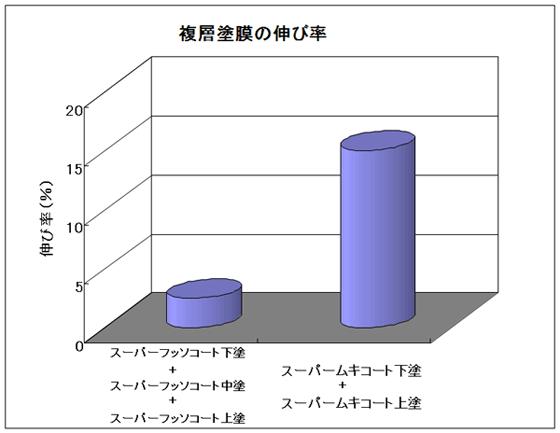 複層塗膜の伸び率